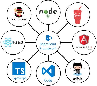 Client Side Development –SharePoint